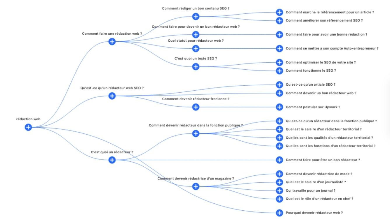 Définir La Structure Et Les Sous-titres D'un Texte Web Avant La Rédaction
